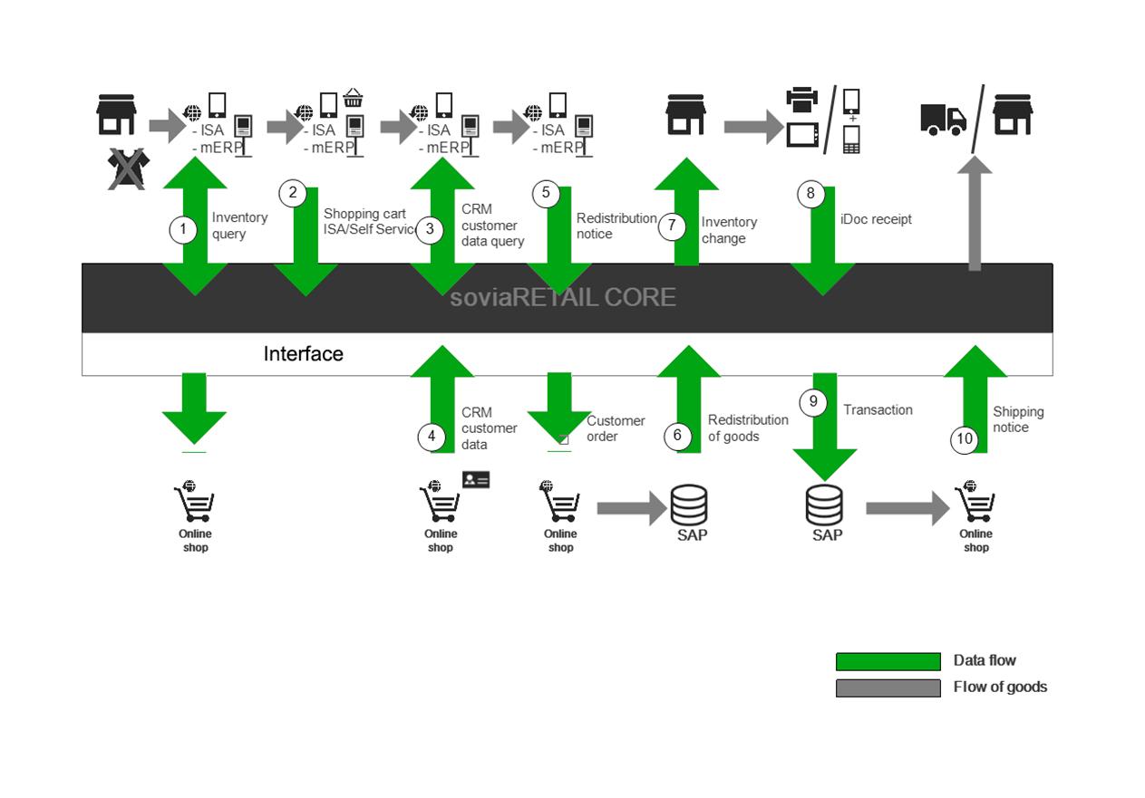 Schaubild InStore Order Omnichannelprozess